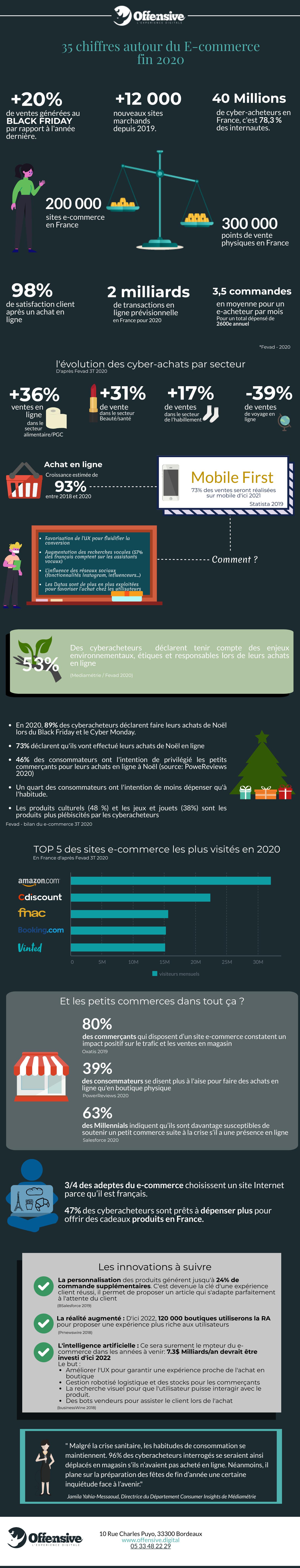 infographie tendance e-commerce 2021